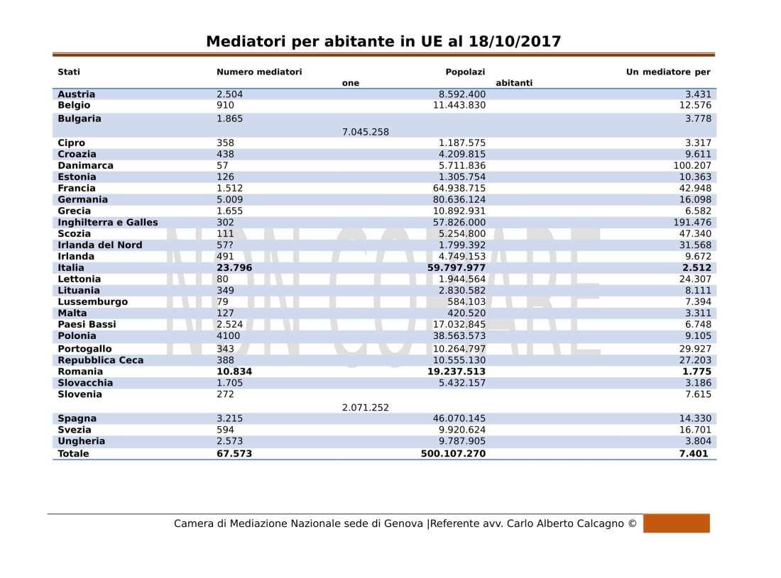 Mediatori per abitante in UE-1